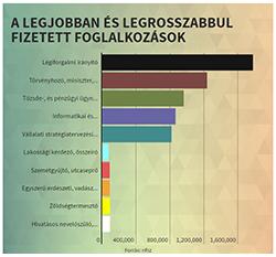 Ezek a legjobban és a legrosszabbul fizetett szakmák Magyarországon
