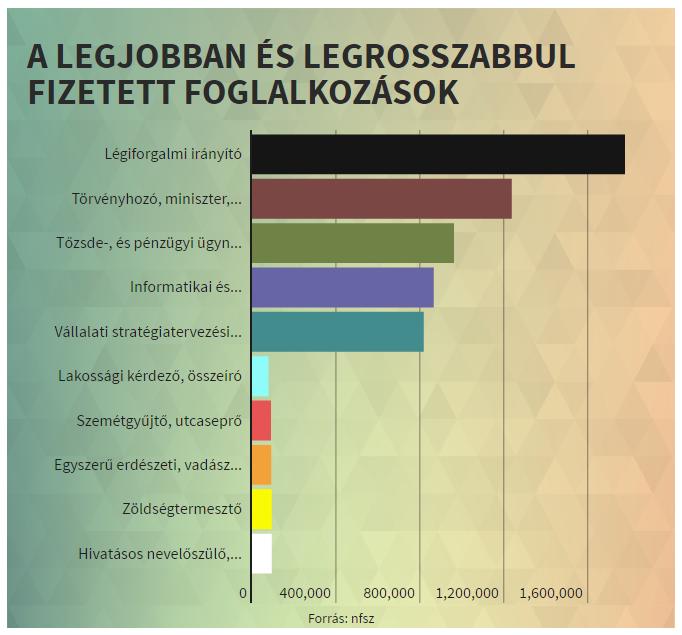 Legjobban és a legrosszabbul fizetett szakmák Magyarországon