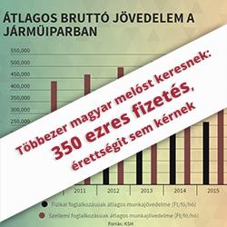 Többezer magyar melóst keresnek: 350 ezres fizetés, érettségit sem kérnek